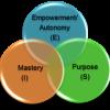 Altruistic Leadership أَحۡسَنِ تَقۡوِيم
