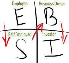Pelbagai sumber kewangan, mana yang paling tidak mungkin rugi?